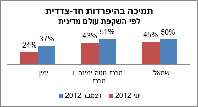 poll1 Poll: 45% of Israelis support unilateral disengagement from the Palestinians