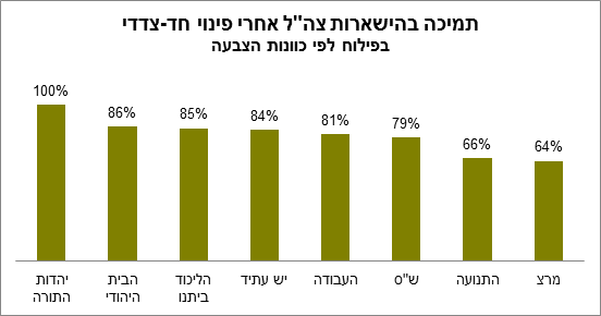 poll2 Poll: 45% of Israelis support unilateral disengagement from the Palestinians