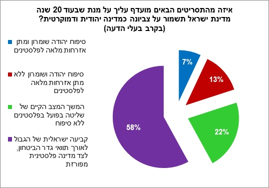 poll4 Poll: 45% of Israelis support unilateral disengagement from the Palestinians